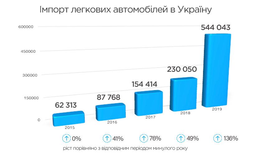 Динаміка імпорту авто в Україну